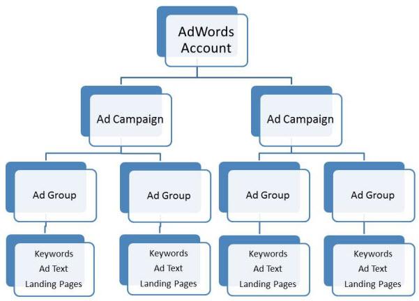 ppc-campaign-structure